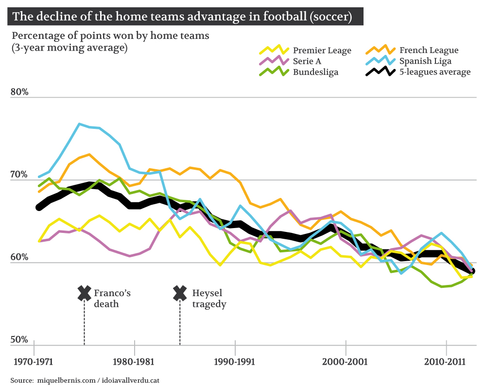 The decline of the home teams advantage in football