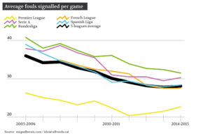 Average fouls signalled per game
