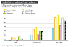 The field factor and the referee's influence